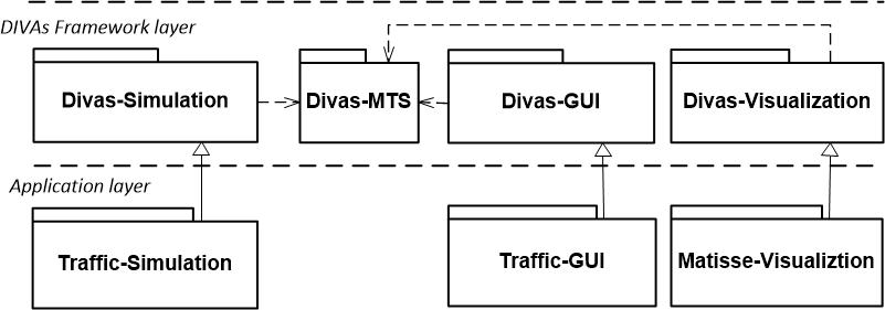 divas-modules